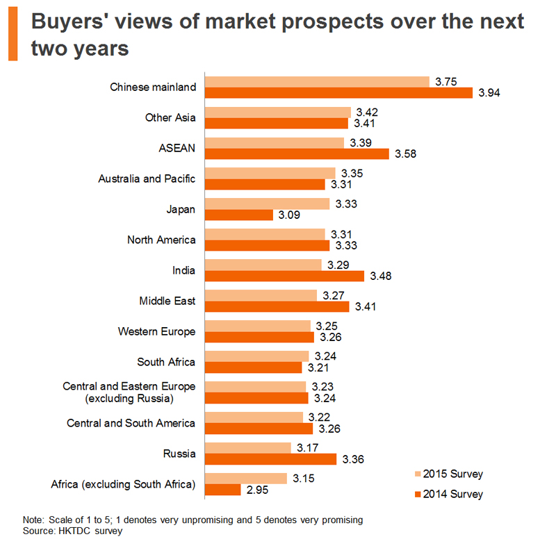 Chart: Buyers views of market prospects over the next two years