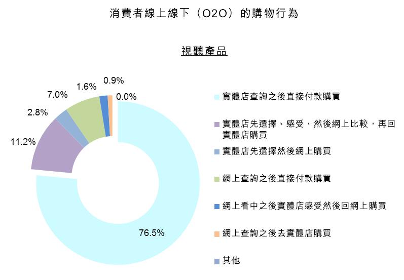 圖:消費者線上線下(O2O)的購物行為 -- 視聽產品