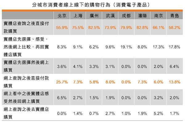 表:消費者線上線下(O2O)的購物行為