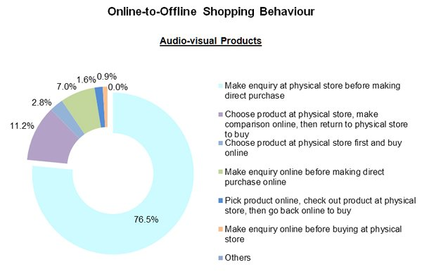 Chart: Online-to-Offline Shopping Behaviour_Audio-visual Products