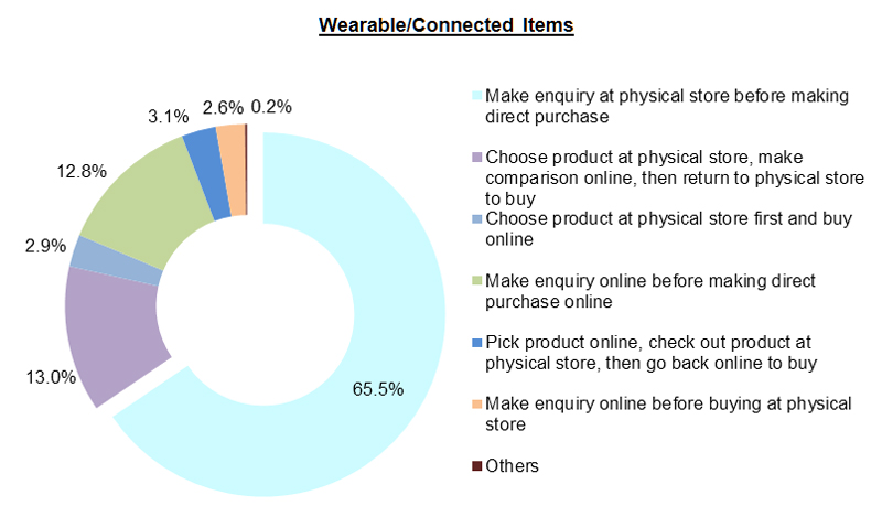 Chart: Wearable Connected Items