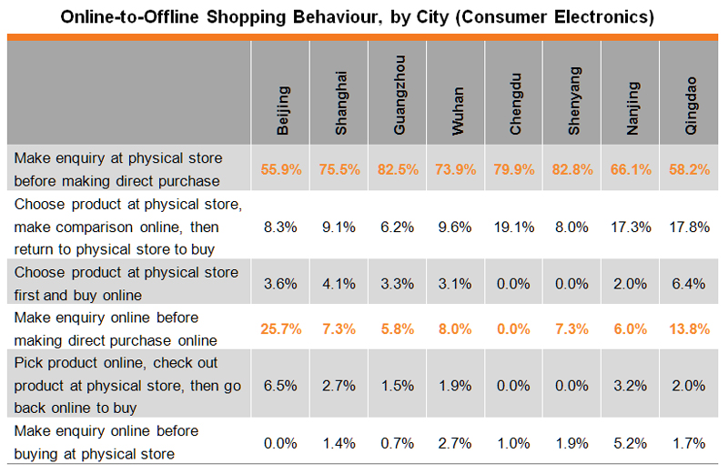 Table: Online-to-Offline Shopping Behaviour, by City (Consumer Electronics)