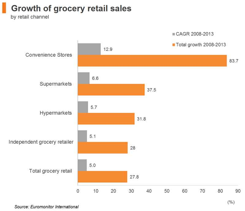 Chart: Growth of grocery retail sales