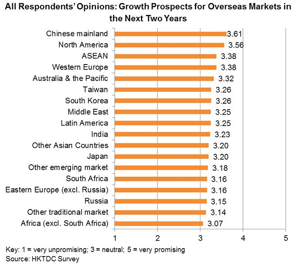 Chart: All Respondents' Opinions: Growth Prospects for Overseas Markets in the Next Two Years