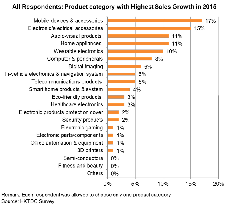 Chart: All Respondents: Product Category with Highest Sales Growth in 2015