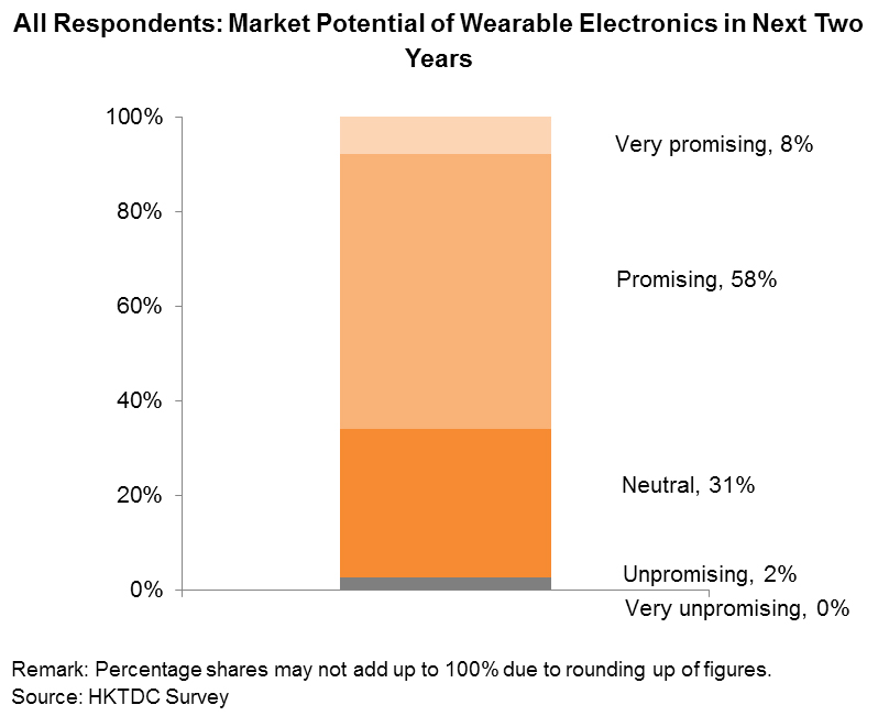 Chart: All Respondents: Market Potential of Wearable Electronics in Next Two Years