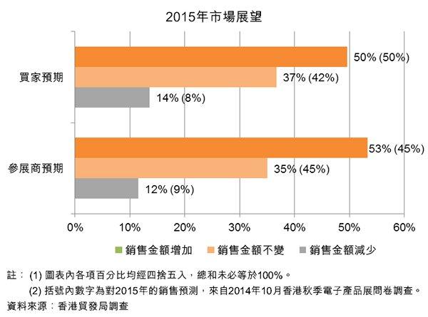 圖:2015年市場展望
