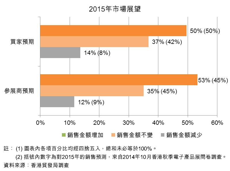 图:2015年市场展望