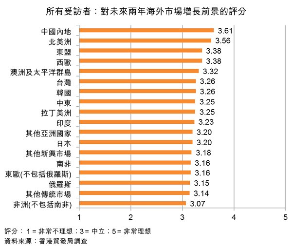 图:所有受访者:对未来两年海外市场增长前景的评分