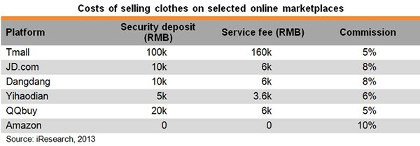 Table: Costs of selling clothes on selected online marketplaces