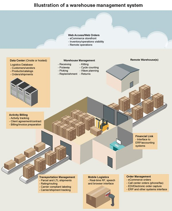 Picture: Illustration of warehouse management system