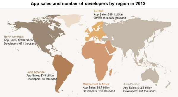 Picture: App sales and number of developers by region in 2013