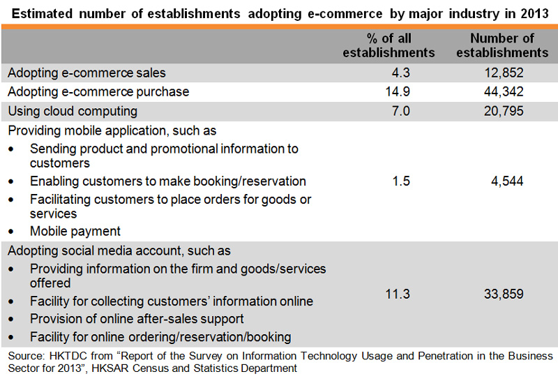 Table: Estimated number of establishments adopting E-commerce by major industry in 2013