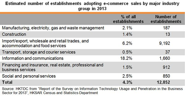 Table: Estimated number of establishments adopting E-commerce sales by major industry group in 2013