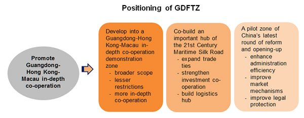 Chart: Positioning of GDFTZ