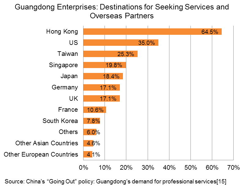 Chart: Destinations for seeking services and business partners