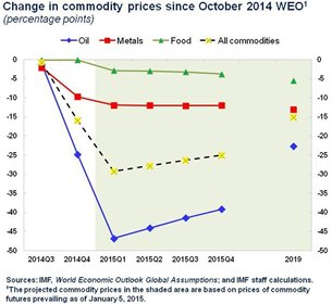 Chart: Change in commodity prices since October 2014 WEO