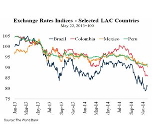 Chart Exchange Rates Indices Selected Lac Countries