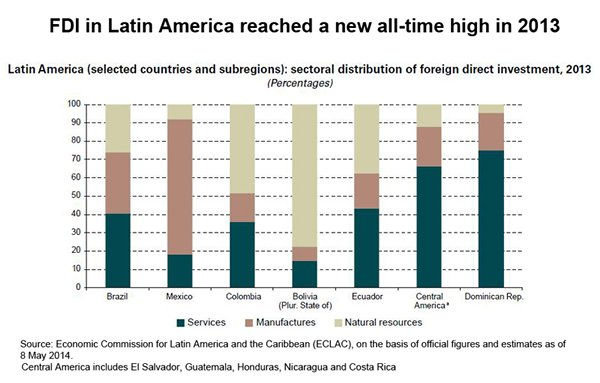 Chart: FDI in Latin America reached a new all-time high in 2013