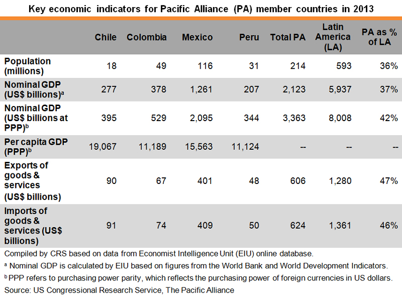Table: Key economic indicators for Pacific Alliance member countries in 2013