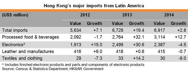 Table: Hong Kong major imports from Latin Amercia