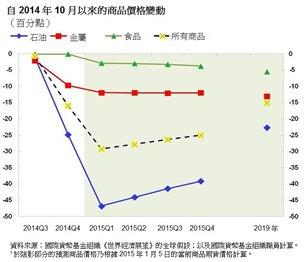 表:自2014年10月以來的商品價格變動