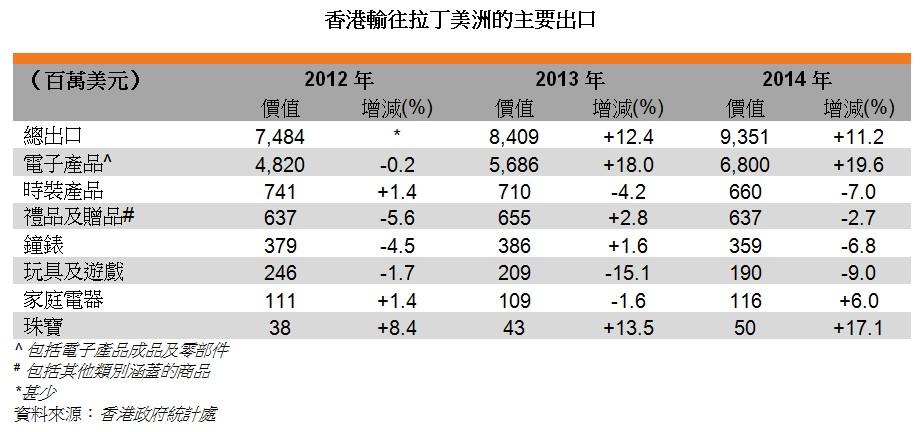 表:香港輸往拉丁美洲的主要出口