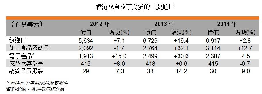 表:香港來自拉丁美洲的主要進口