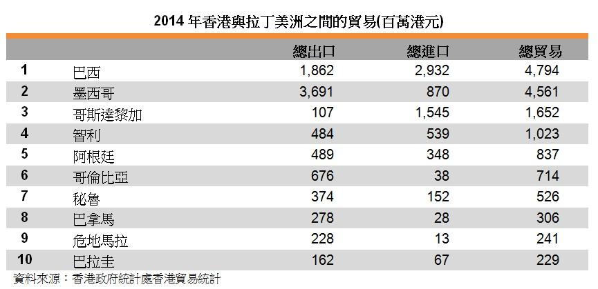 表:2014年香港與拉丁美洲之間的貿易(百萬港元)