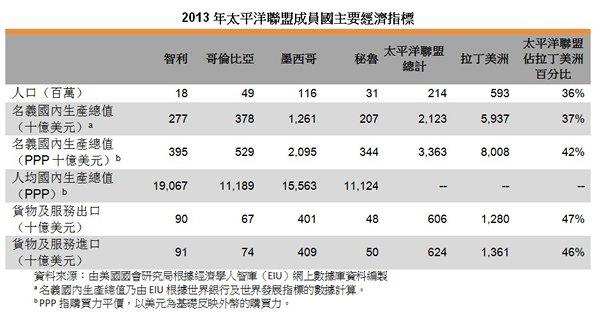表:2013年太平洋聯盟成員國主要經濟指標