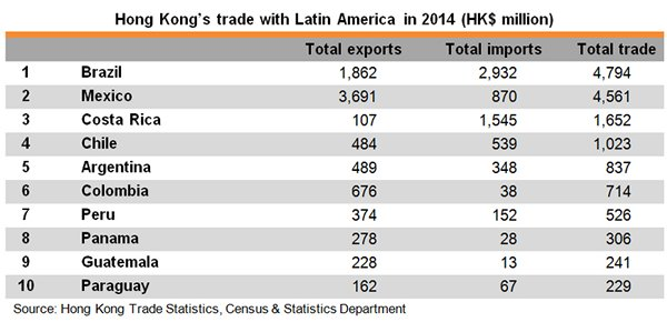 Table: Hong Kong Trade with Latin America in 2014
