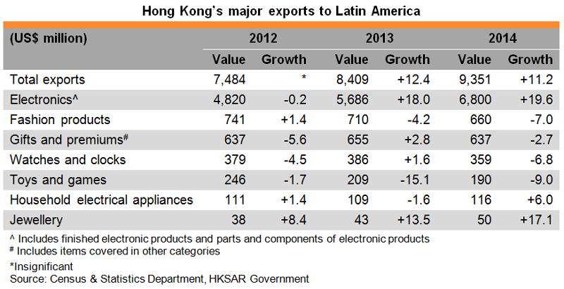 Table: Hong Kong major exports to Latin America