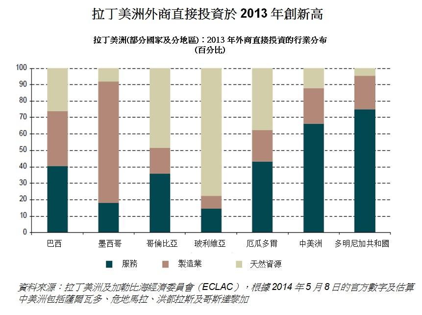 表:拉丁美洲外商直接投資於2013年創新高