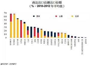 表:商品出口佔總出口份額