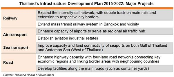 Table: Thailand′s Infrastructure Development Plan 2015-2022: Major Projects