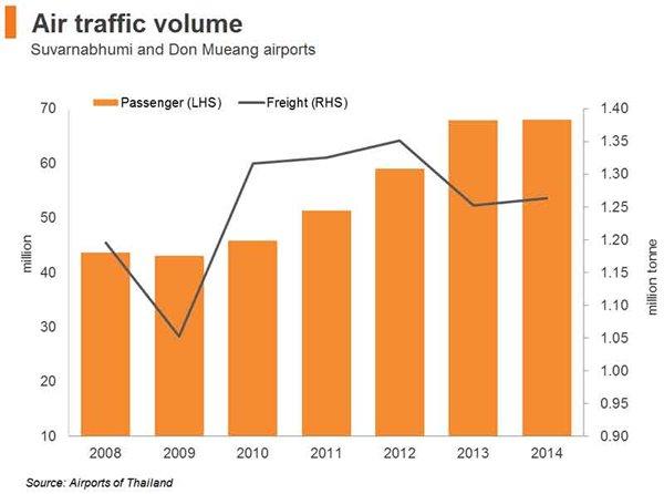 Chart: Air traffic volume