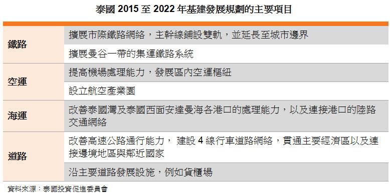表: 泰国2015至2022年基建发展规划的主要项目