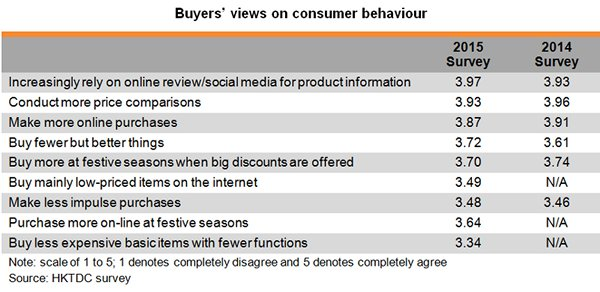 Table: Buyers views on consumer behaviour