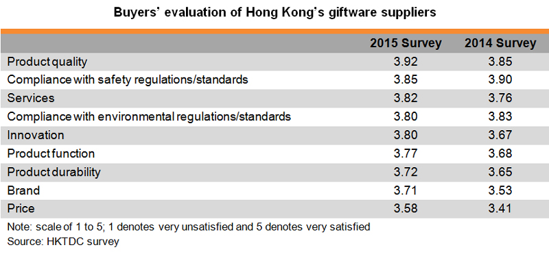 Table: Buyers evaluation of Hong Kong giftware suppliers