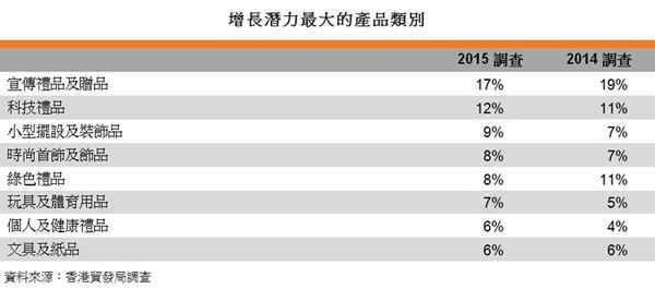 表:增長潛力最大的產品類別