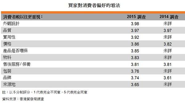 表:買家對消費者偏好的看法