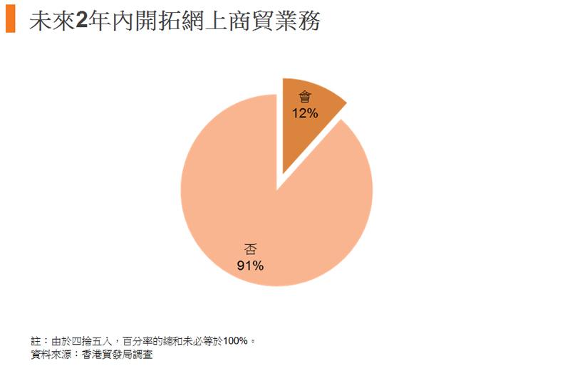 圖:未來2年內開拓網上商貿業務