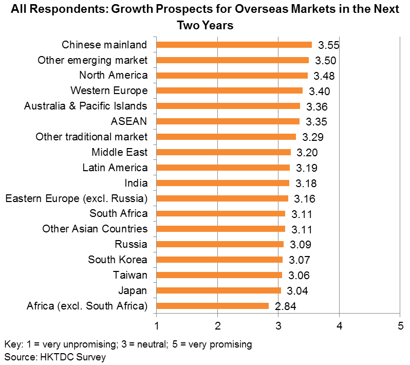 Chart: All Respondents: Growth Prospects for Overseas Markets in the Next Two Years