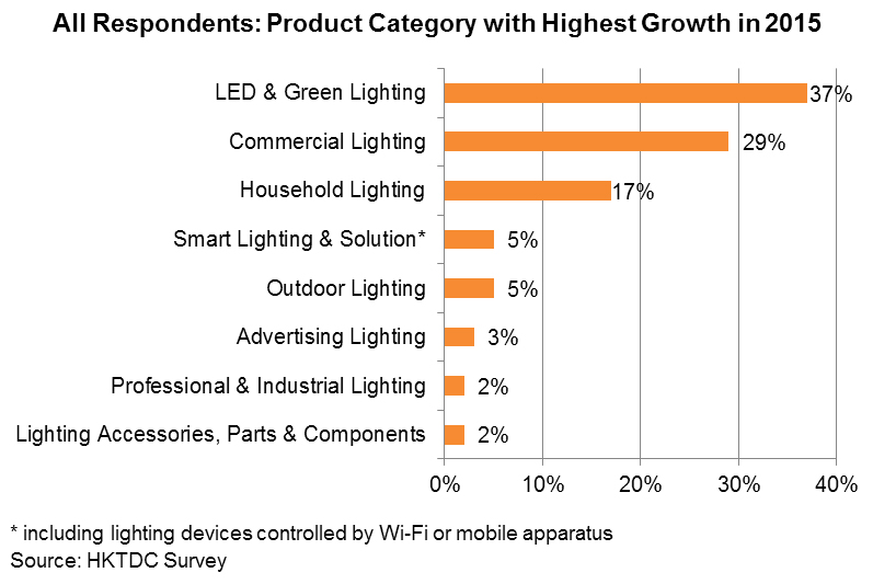 Chart: All Respondents: Product Category with Highest Growth in 2015
