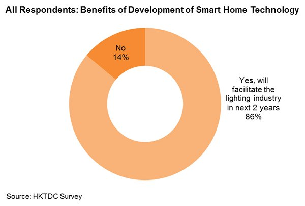 Chart: All Respondents: Benefits of Development of Smart Home Technology