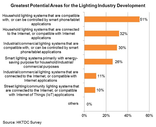 Chart: Greatest Potential Areas for the Lighting Industry Development