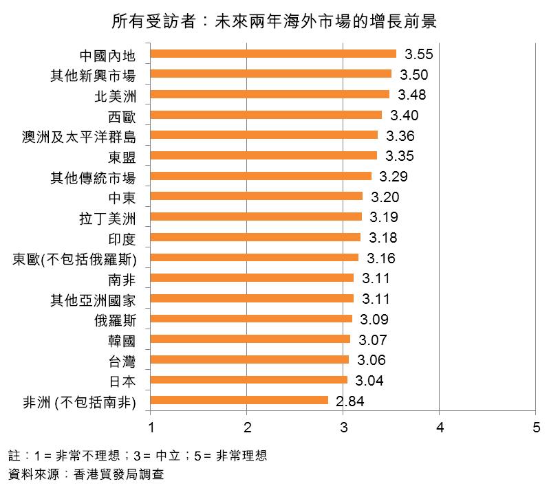 圖:所有受訪者:未來兩年海外市場的增長前景