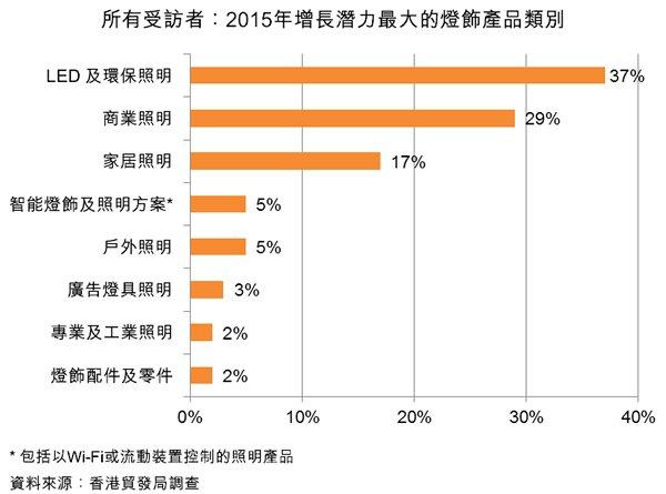圖:所有受訪者:2015年增長潛力最大的燈飾產品類別