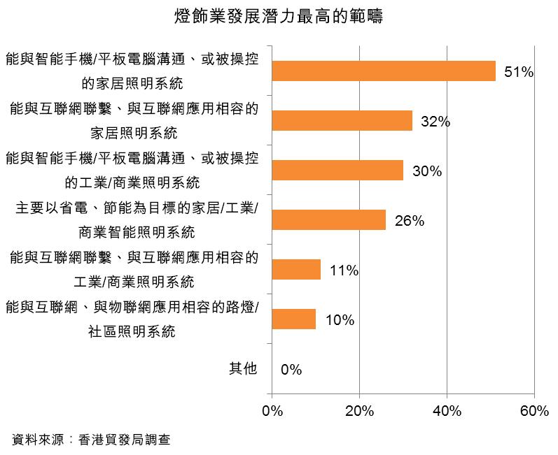 圖:燈飾業發展潛力最高的範疇