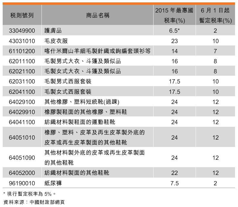 表:降低部分日用消費品關稅